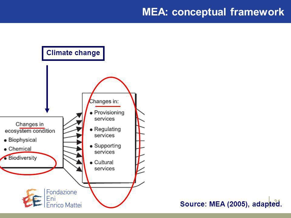 30 Source: MEA (2005), adapted. Climate change MEA: conceptual framework
