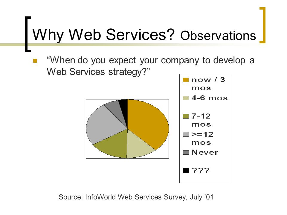 Why Web Services? Observations When do you expect your company to develop a Web Services strategy? Source: InfoWorld Web Services Survey, July 01