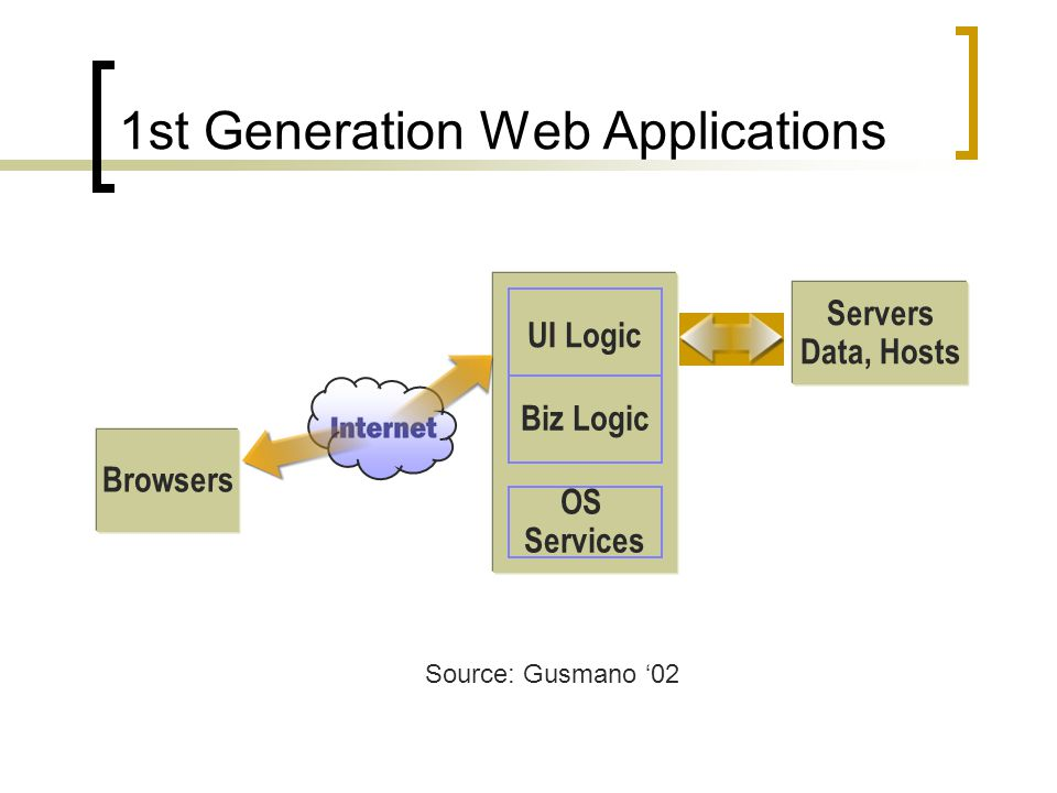 OS Services Browsers Servers Data, Hosts UI Logic Biz Logic 1st Generation Web Applications Source: Gusmano 02