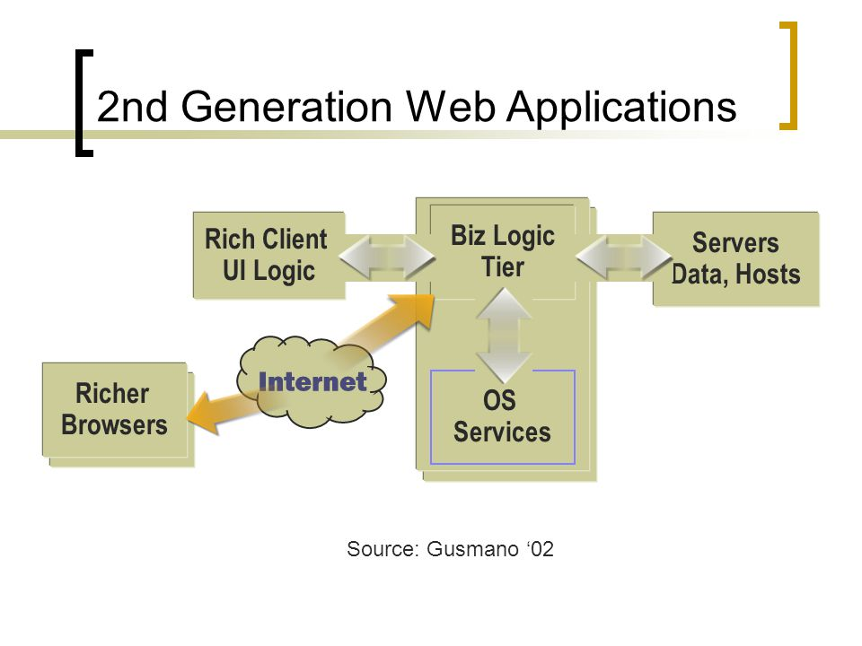 OS Services Biz Logic Tier Rich Client UI Logic Servers Data, Hosts Richer Browsers 2nd Generation Web Applications Source: Gusmano 02