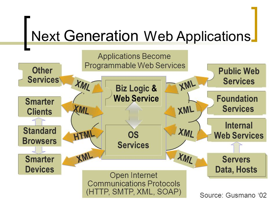 Standard Browsers Smarter Clients Smarter Devices Open Internet Communications Protocols (HTTP, SMTP, XML, SOAP) Applications Become Programmable Web