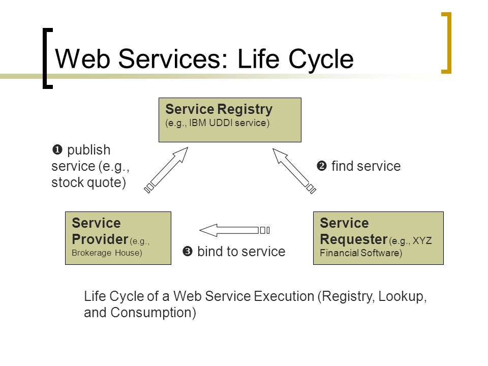 Web Services: Life Cycle Service Provider (e.g., Brokerage House) Service Registry (e.g., IBM UDDI service) Service Requester (e.g., XYZ Financial Sof