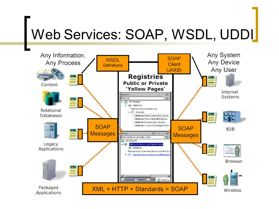 Web Services: SOAP, WSDL, UDDI
