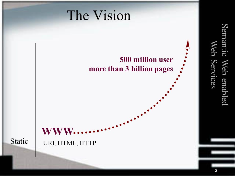 3 URI, HTML, HTTP Static WWW 500 million user more than 3 billion pages Semantic Web enabled Web Services The Vision