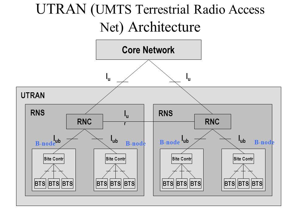 UTRAN ( UMTS Terrestrial Radio Access Net ) Architecture Core Network RNC Site Contr BTS Site Contr BTS Site Contr BTS Site Contr BTS RNS UTRAN RNS I ub IurIur IuIu IuIu B-node
