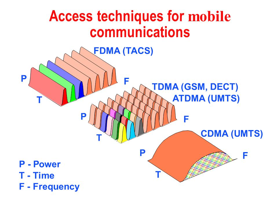 Access techniques for mobile communications P - Power T - Time F - Frequency P T P T F P T F FDMA (TACS) TDMA (GSM, DECT) CDMA (UMTS) F ATDMA (UMTS)