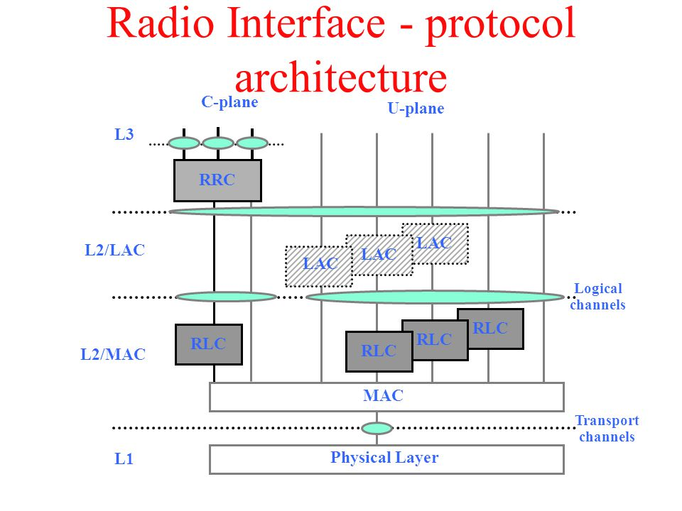 RLC LAC Radio Interface - protocol architecture RLC RRC LAC MAC Physical Layer L3 L2/LAC L2/MAC L1 C-plane U-plane Logical channels Transport channels