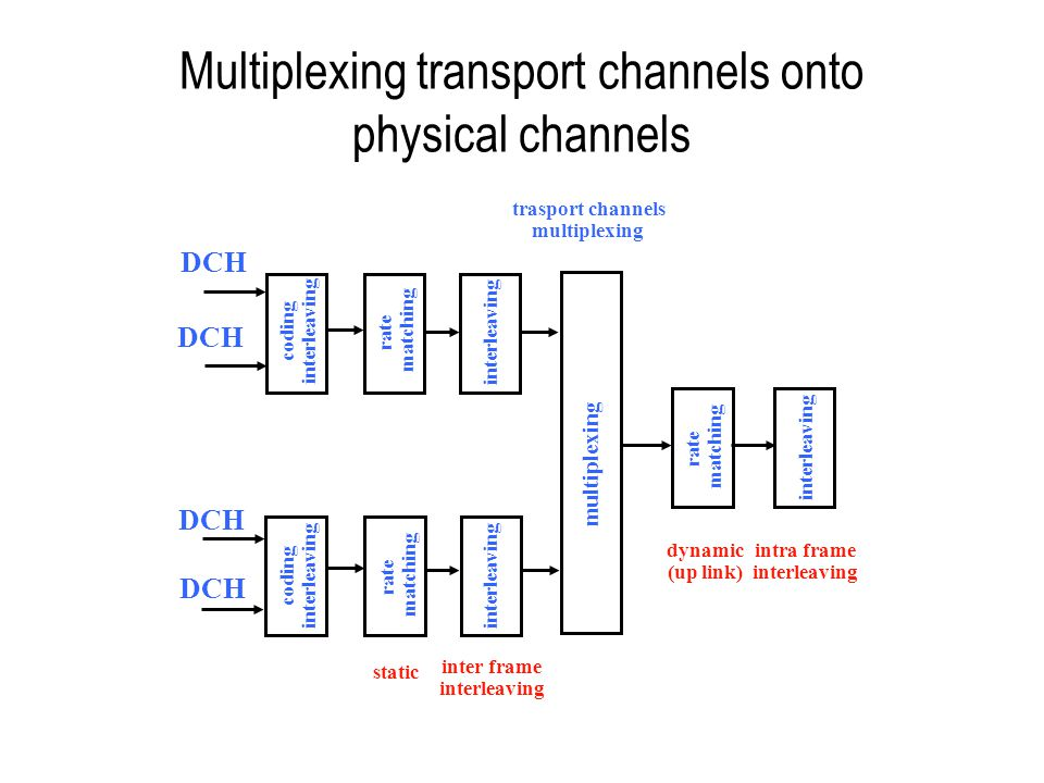 Multiplexing transport channels onto physical channels DCH coding interleaving coding interleaving rate matching rate matching interleaving rate match