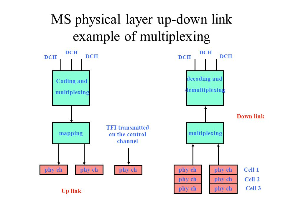 MS physical layer up-down link example of multiplexing mapping phy ch DCH Coding and multiplexing Up link multiplexing phy ch DCH decoding and demulti