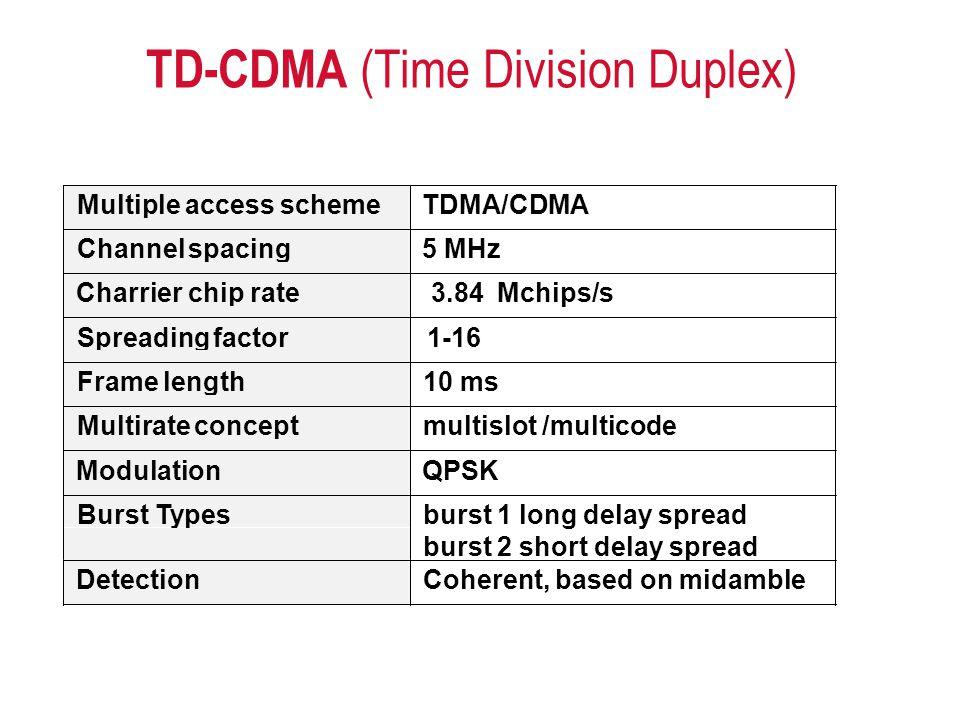 TD-CDMA (Time Division Duplex) DetectionCoherent,basedonmidamble