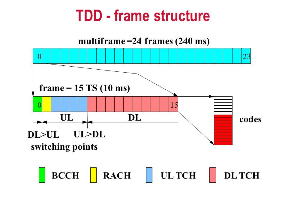 TDD - frame structure multiframe =24 frames (240 ms) frame = 15 TS (10 ms) DLUL UL>DL codes 023 BCCHRACHDL TCHUL TCH 015 switching points DL>UL