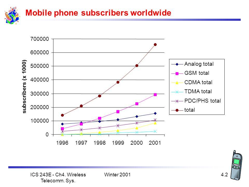 Winter 2001ICS 243E - Ch4.Wireless Telecomm. Sys.