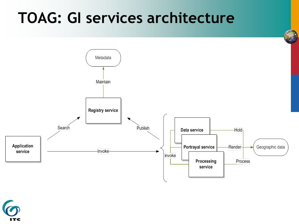 TOAG: GI services architecture