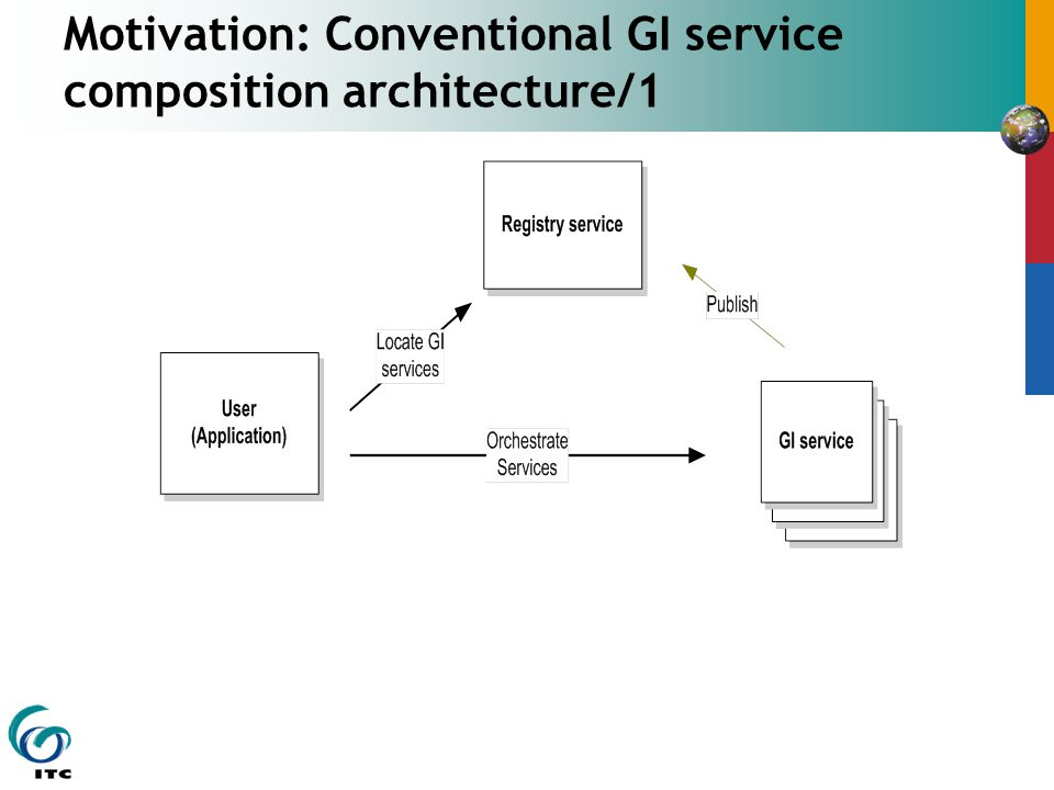 Motivation: Conventional GI service composition architecture/1