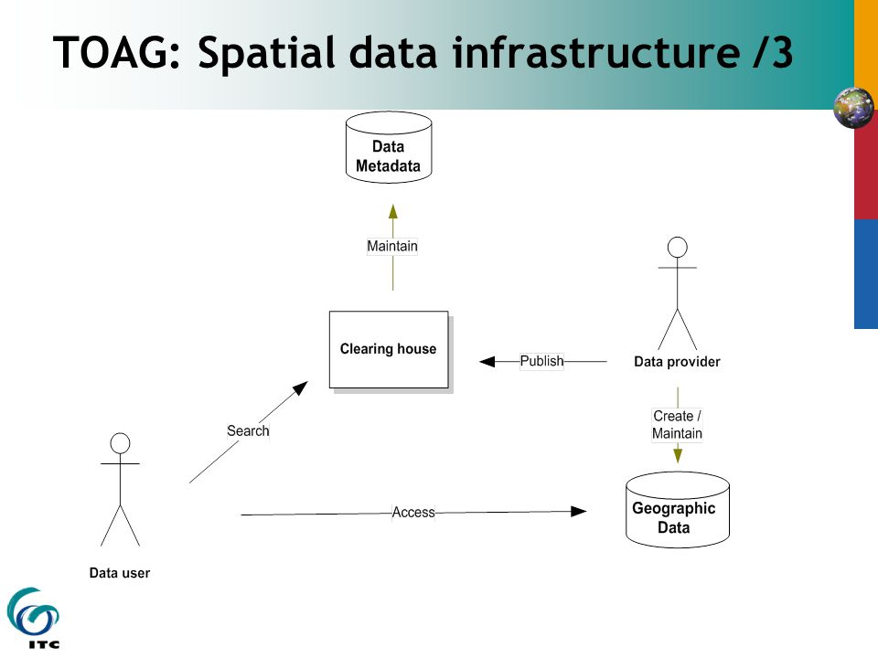 TOAG: Spatial data infrastructure /3