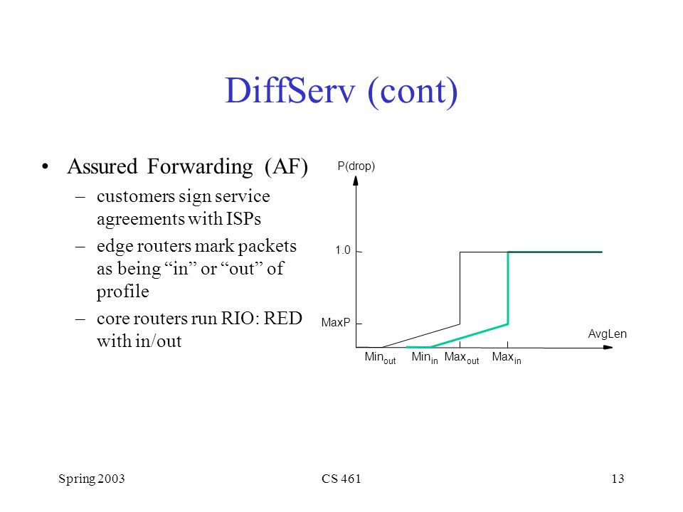 Spring 2003CS 46113 DiffServ (cont) Assured Forwarding (AF) –customers sign service agreements with ISPs –edge routers mark packets as being in or out of profile –core routers run RIO: RED with in/out P(drop) 1.0 MaxP Min in Max in Max out Min out AvgLen