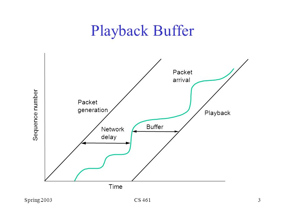 Spring 2003CS 4613 Playback Buffer Sequence number Packet generation Network delay Buffer Playback Time Packet arrival