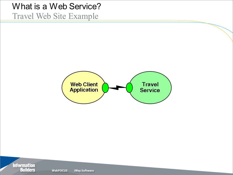 Copyright 2007, Information Builders. Slide 7 What is a Web Service? Travel Web Site Example
