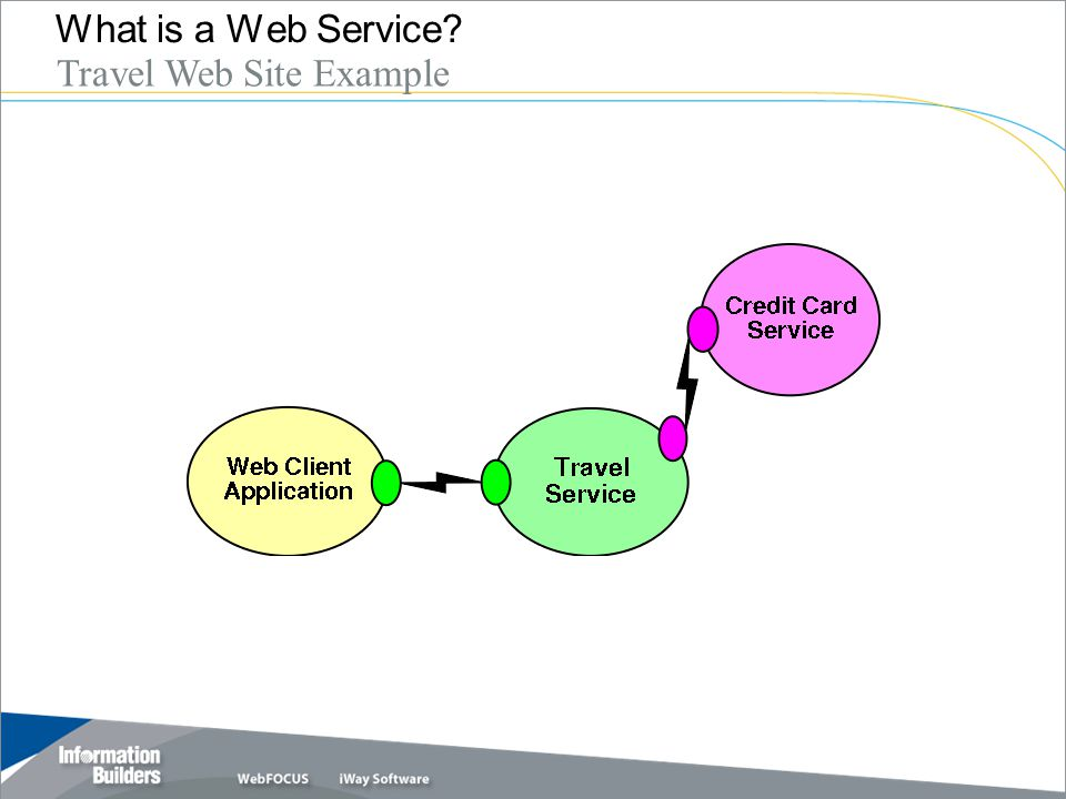 Copyright 2007, Information Builders. Slide 8 What is a Web Service? Travel Web Site Example