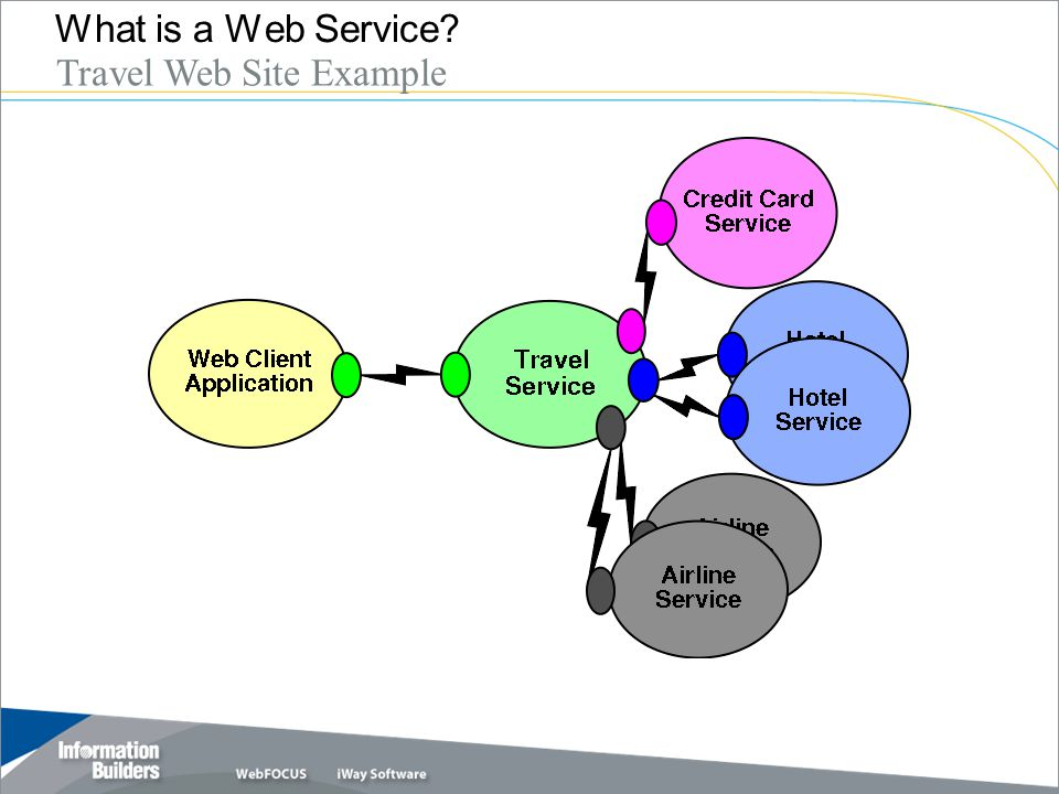 Copyright 2007, Information Builders. Slide 10 What is a Web Service? Inter-Department Example