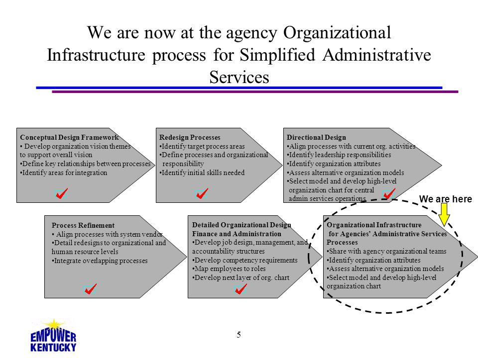 36 Determine key organization model components Use the design criteria, performance objectives, and list of influences and constraints Review the common organizational design models Assess criteria using Fit Model Blank Fit Model is in your handouts and will be in the folder sent to you next week STEP 5 Organization Structure