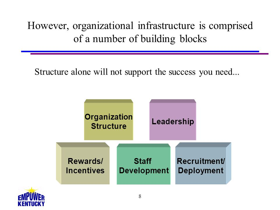 8 However, organizational infrastructure is comprised of a number of building blocks Staff Development Recruitment/ Deployment Rewards/ Incentives Org