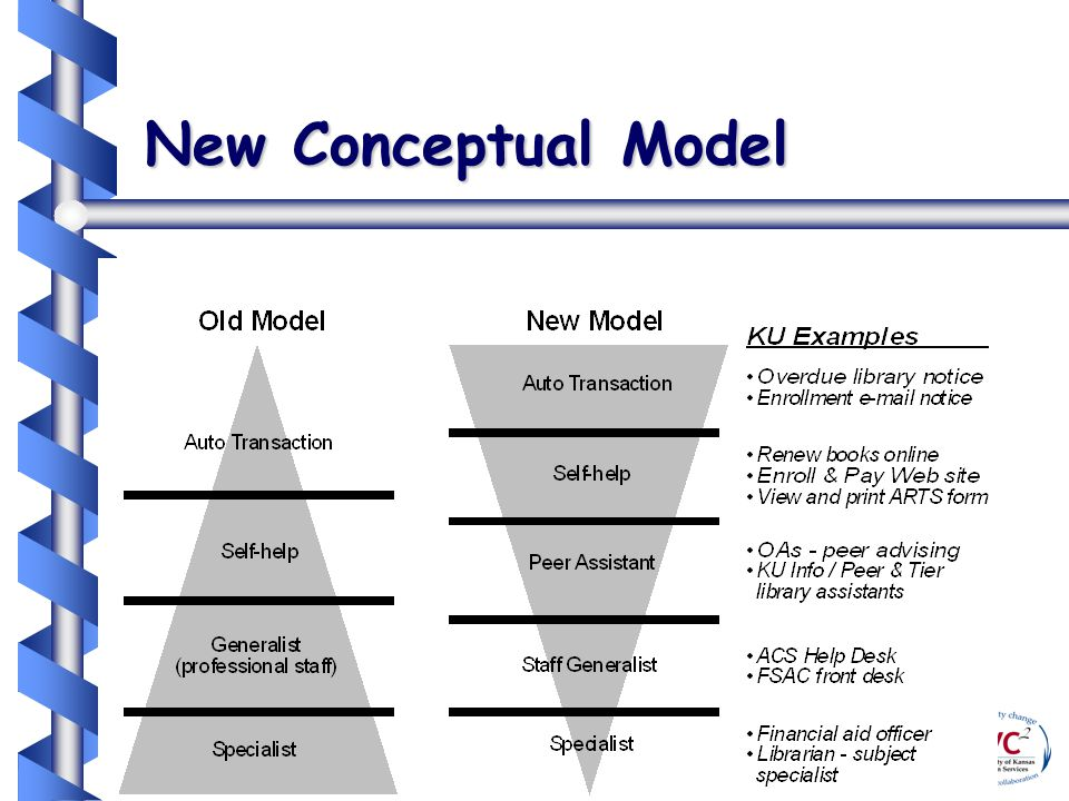 University of Kansas New Conceptual Model