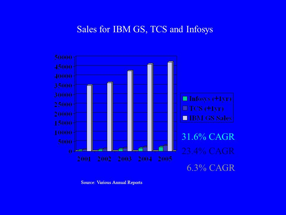Sales for IBM GS, TCS and Infosys Source: Various Annual Reports 31.6% CAGR 23.4% CAGR 6.3% CAGR