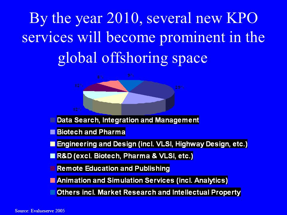 By the year 2010, several new KPO services will become prominent in the global offshoring space … Source: Evalueserve 2005