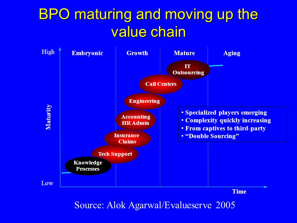 BPO maturing and moving up the value chain GrowthEmbryonicMatureAging Time Maturity Insurance Claims IT Outsourcing Accounting HR Admin Call Centers Engineering High Low Tech Support Knowledge Processes Specialized players emerging Complexity quickly increasing From captives to third-party Double Sourcing Source: Alok Agarwal/Evalueserve 2005