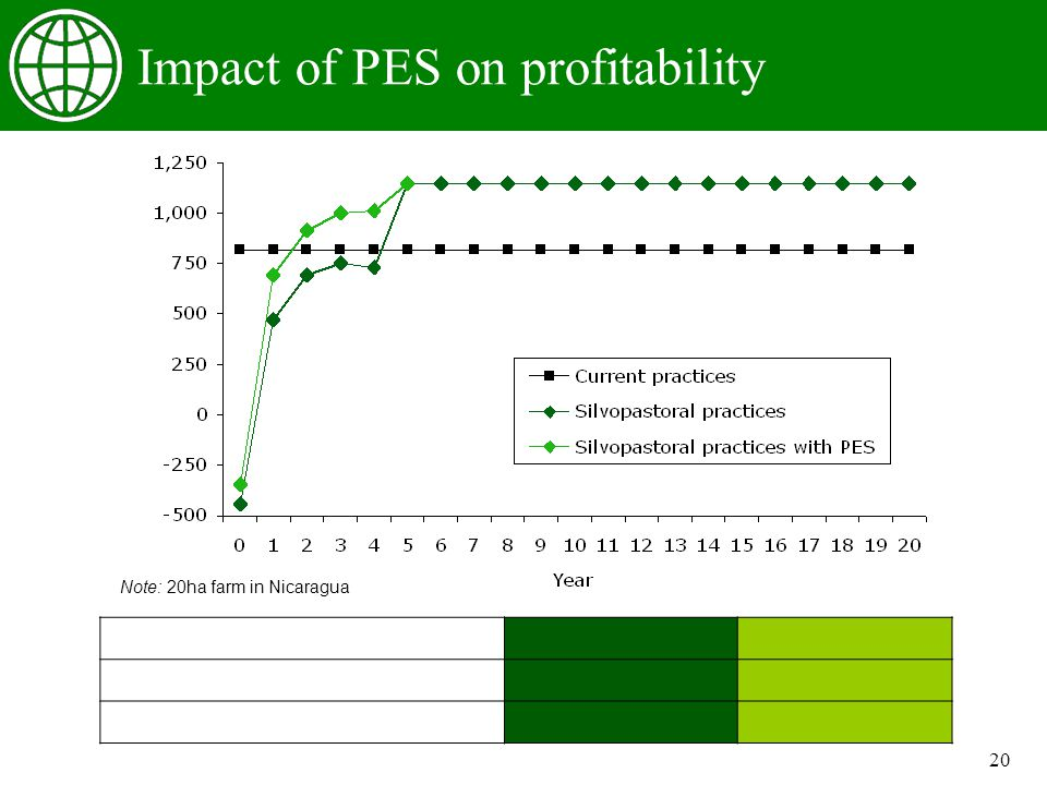 20 Impact of PES on profitability Note: 20ha farm in Nicaragua