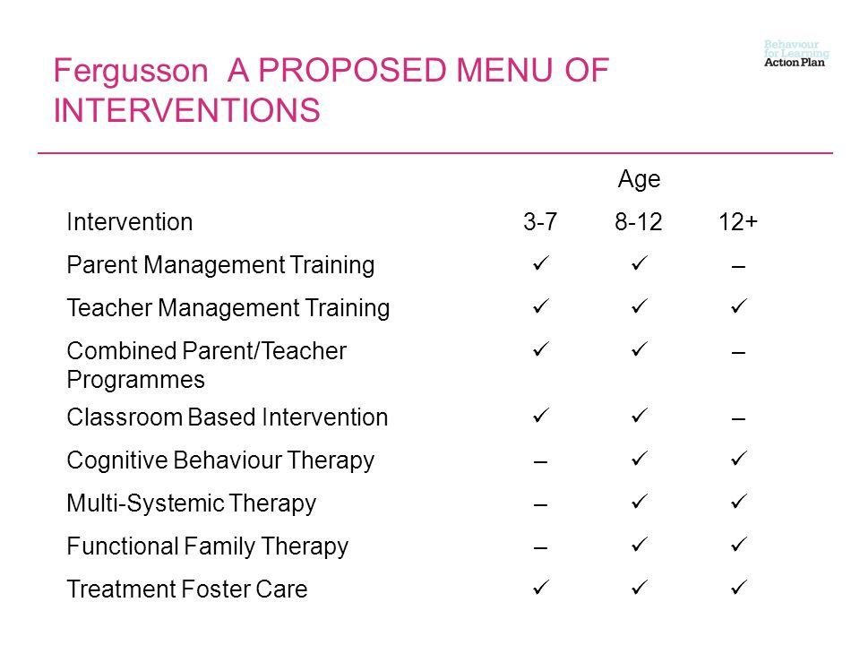 Fergusson A PROPOSED MENU OF INTERVENTIONS Age Intervention3-78-1212+ Parent Management Training – Teacher Management Training Combined Parent/Teacher Programmes – Classroom Based Intervention – Cognitive Behaviour Therapy– Multi-Systemic Therapy– Functional Family Therapy– Treatment Foster Care