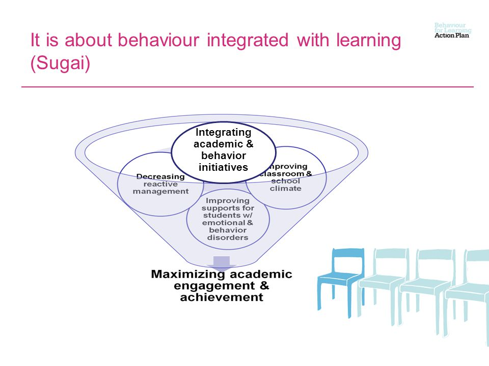 It is about behaviour integrated with learning (Sugai) Integrating academic & behavior initiatives