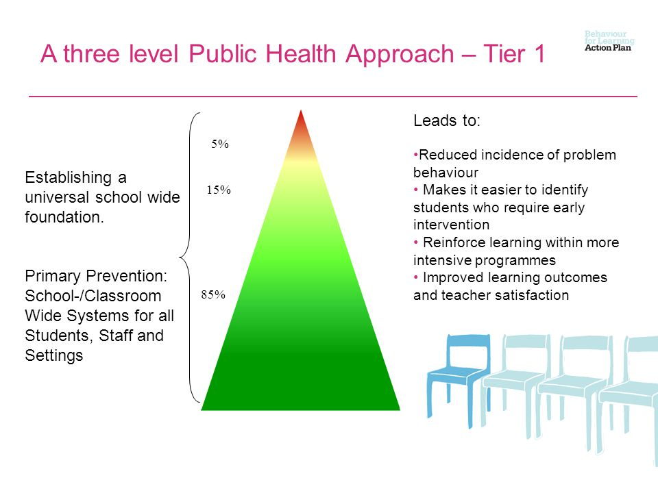A three level Public Health Approach – Tier 1 Establishing a universal school wide foundation.
