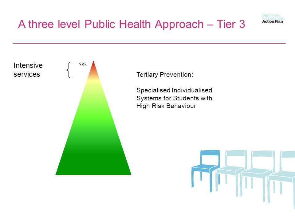 A three level Public Health Approach – Tier 3 Intensive services 5% Tertiary Prevention: Specialised Individualised Systems for Students with High Risk Behaviour