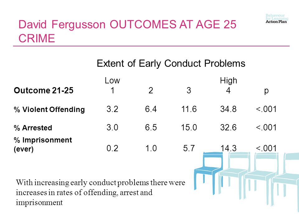 David Fergusson OUTCOMES AT AGE 25 CRIME Extent of Early Conduct Problems Outcome 21-25 Low 123 High 4p % Violent Offending 3.26.411.634.8<.001 % Arrested 3.06.515.032.6<.001 % Imprisonment (ever) 0.21.05.714.3<.001 With increasing early conduct problems there were increases in rates of offending, arrest and imprisonment