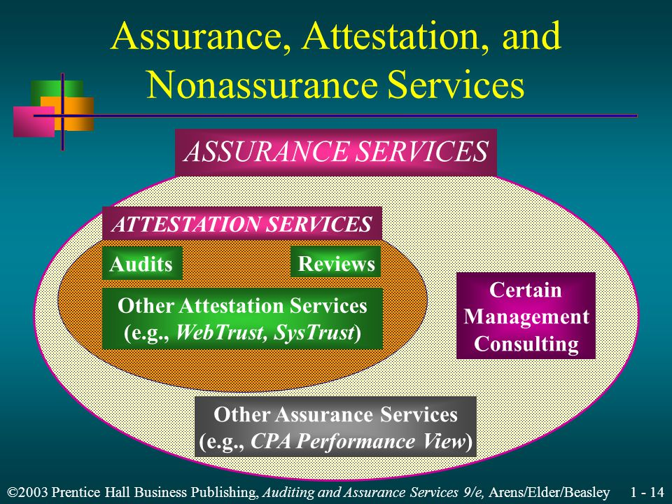 ©2003 Prentice Hall Business Publishing, Auditing and Assurance Services 9/e, Arens/Elder/Beasley 1 - 14 Assurance, Attestation, and Nonassurance Services ASSURANCE SERVICES Other Attestation Services (e.g., WebTrust, SysTrust) Other Assurance Services (e.g., CPA Performance View) Certain Management Consulting ATTESTATION SERVICES Audits Reviews