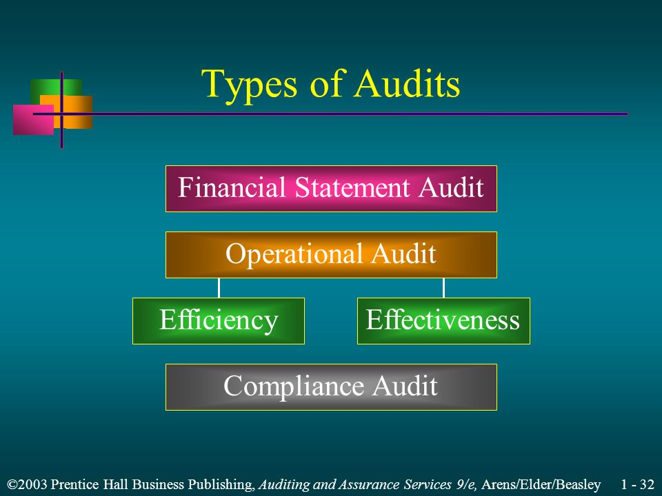 ©2003 Prentice Hall Business Publishing, Auditing and Assurance Services 9/e, Arens/Elder/Beasley 1 - 32 Types of Audits Financial Statement Audit Operational Audit EfficiencyEffectiveness Compliance Audit