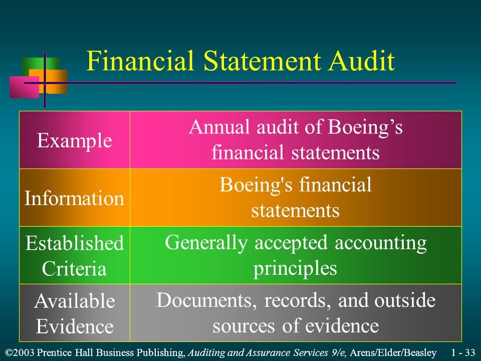 ©2003 Prentice Hall Business Publishing, Auditing and Assurance Services 9/e, Arens/Elder/Beasley Financial Statement Audit Example Information Established Criteria Available Evidence Annual audit of Boeings financial statements Boeing s financial statements Generally accepted accounting principles Documents, records, and outside sources of evidence