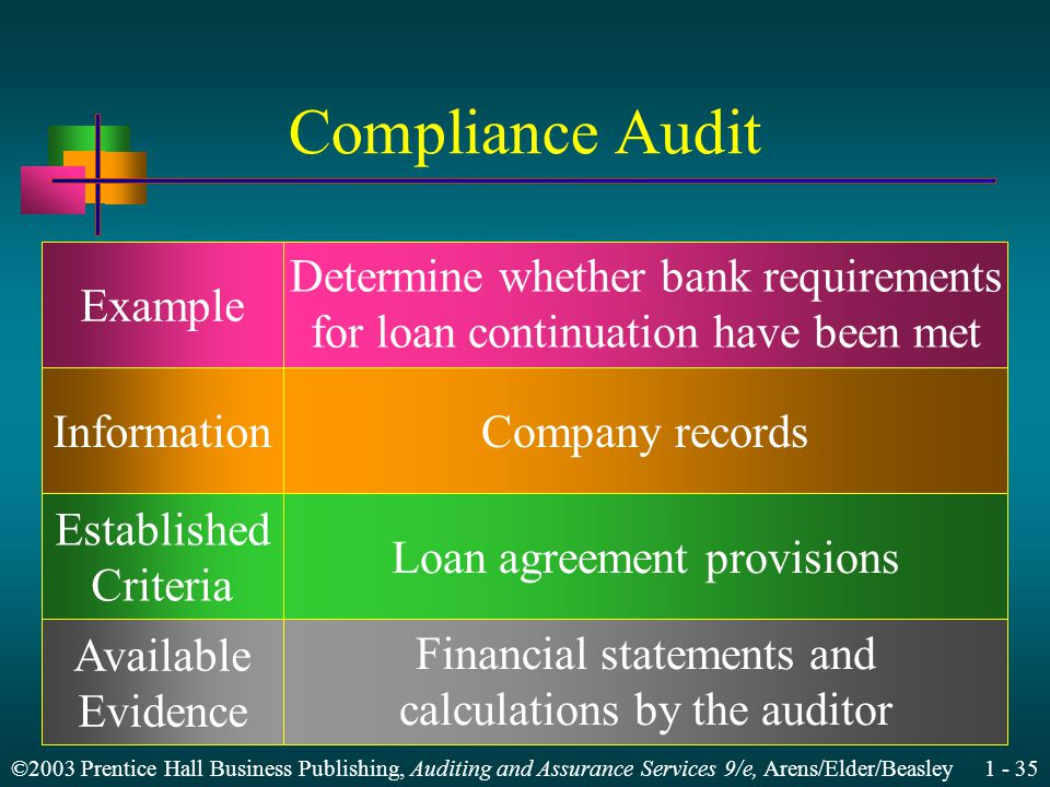 ©2003 Prentice Hall Business Publishing, Auditing and Assurance Services 9/e, Arens/Elder/Beasley 1 - 35 Compliance Audit Example Information Established Criteria Available Evidence Determine whether bank requirements for loan continuation have been met Company records Loan agreement provisions Financial statements and calculations by the auditor