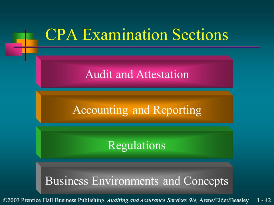 ©2003 Prentice Hall Business Publishing, Auditing and Assurance Services 9/e, Arens/Elder/Beasley CPA Examination Sections Audit and Attestation Accounting and Reporting Regulations Business Environments and Concepts
