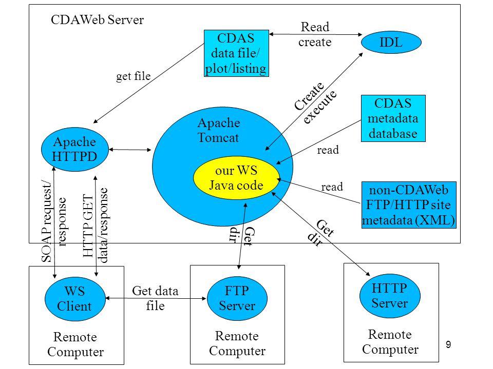 30 Example Java client package gov.nasa.gsfc.spdf.ssc.test; import java.io.*; import java.util.Date; import java.util.Calendar; import java.util.GregorianCalendar; import java.text.SimpleDateFormat; import javax.xml.rpc.Stub; import gov.nasa.gsfc.spdf.ssc.*; public class WsExample { public static void main(String args[]) throws Exception { System.setProperty( http.agent , WsExample ( + System.getProperty( os.name ) + + System.getProperty( os.arch ) + ) ); Stub stub = (Stub)(new SSCWS_Impl().getSatelliteSituationCenterPort()); stub._setProperty(Stub.ENDPOINT_ADDRESS_PROPERTY, args[0]); SatelliteSituationCenter ssc = (SatelliteSituationCenter)stub; String[][] satellites = ssc.getAllSatellites(); for (int i = 0; i < satellites.length; i++) System.out.println( + satellites[i][0] + + satellites[i][1]); Calendar calendar = GregorianCalendar.getInstance(); Date endDate = calendar.getTime(); calendar.add(Calendar.DATE, -1); Date startDate = calendar.getTime(); String[] sats = new String[] { polar }; SatelliteLocation[] locInfo = ssc.getSatelliteLocation(sats, CoordinateSystem.GSE.toString(), 3, startDate, endDate); double[][] coords = locInfo[0].getCoordinates(); for (int j = 0; j < coords.length; j++) { for (int k = 0; k < coords[j].length; k++) System.out.print( + coords[j][k]); } } }
