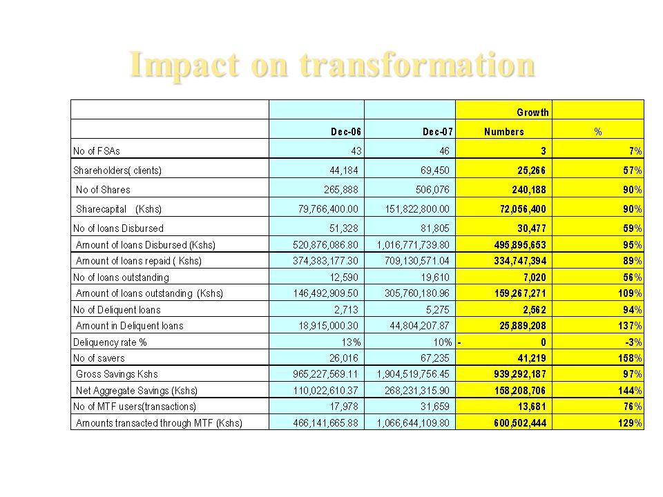 Impact on transformation