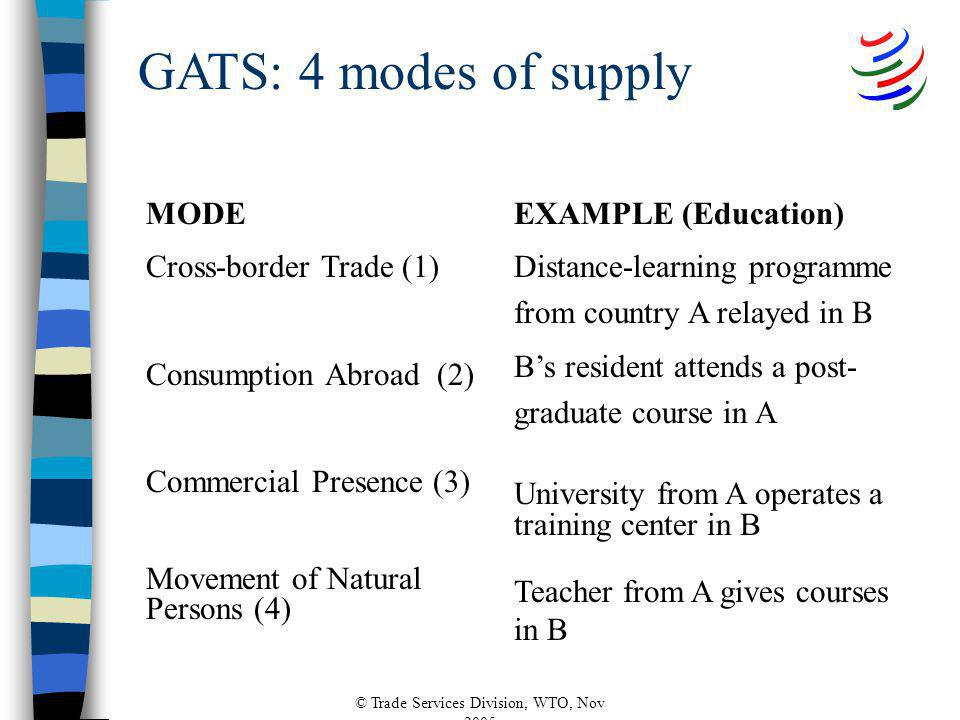 © Trade Services Division, WTO, Nov 2005 MODE Cross-border Trade (1) Consumption Abroad (2) Commercial Presence (3) Movement of Natural Persons (4) EXAMPLE (Education) Distance-learning programme from country A relayed in B Bs resident attends a post- graduate course in A University from A operates a training center in B Teacher from A gives courses in B GATS: 4 modes of supply