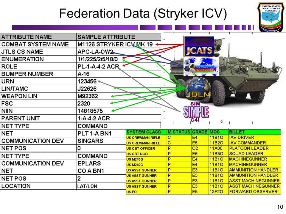 10 Federation Data (Stryker ICV)
