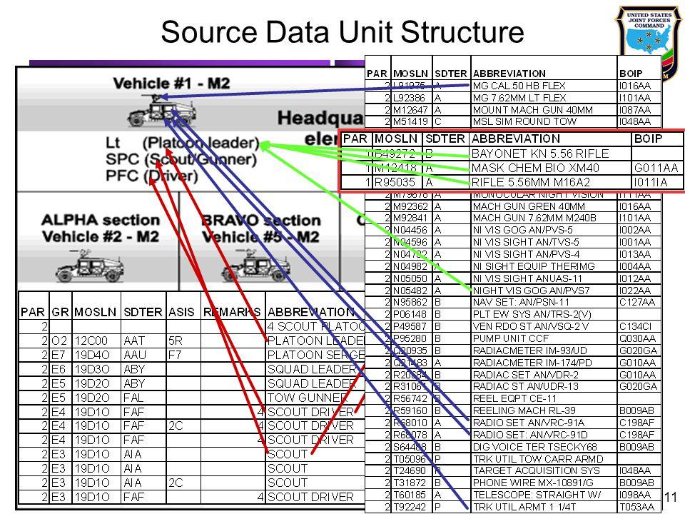11 Source Data Unit Structure