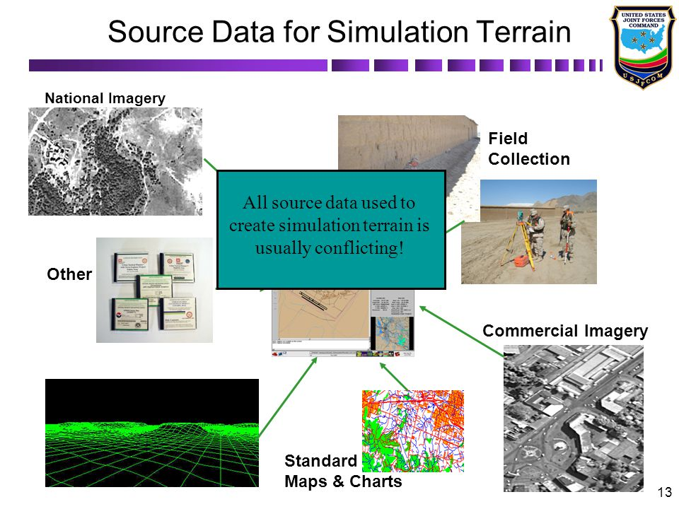 13 National Imagery Digital Terrain Elevation Data Standard Maps & Charts Commercial Imagery Field Collection Other All source data used to create simulation terrain is usually conflicting.