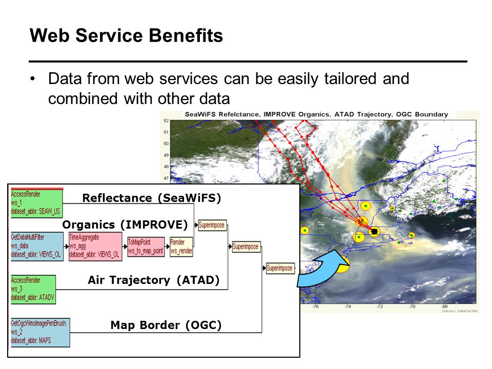 Reflectance (SeaWiFS) Organics (IMPROVE) Air Trajectory (ATAD) Map Border (OGC) Web Service Benefits Data from web services can be easily tailored and combined with other data