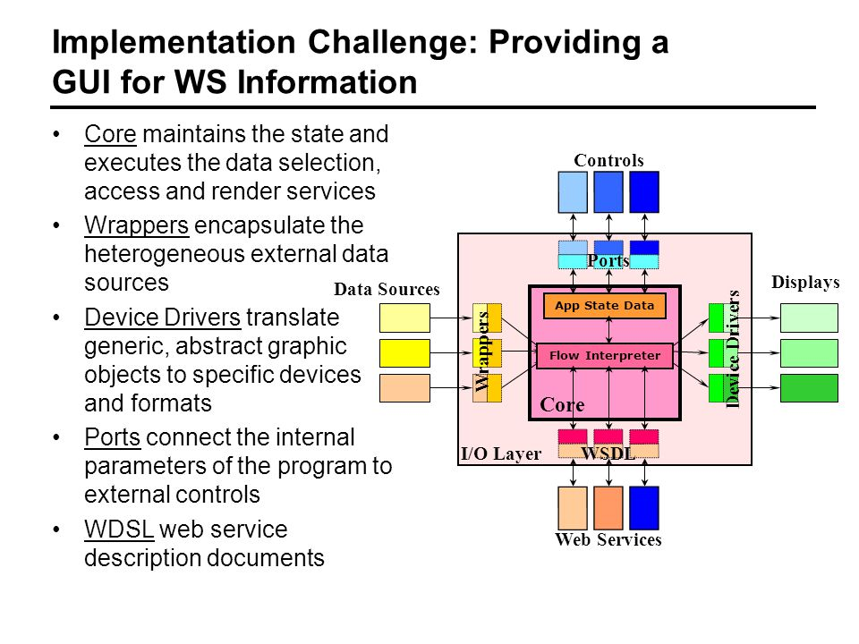Implementation Challenge: Providing a GUI for WS Information Core maintains the state and executes the data selection, access and render services Wrappers encapsulate the heterogeneous external data sources Device Drivers translate generic, abstract graphic objects to specific devices and formats Ports connect the internal parameters of the program to external controls WDSL web service description documents Data Sources Controls Displays I/O Layer Device Drivers Wrappers App State Data Flow Interpreter Core Web Services WSDL Ports