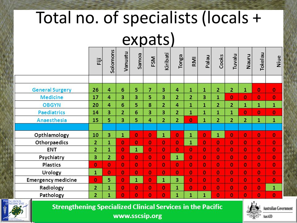 Strengthening Specialized Clinical Services in the Pacific www.sscsip.org Total no.